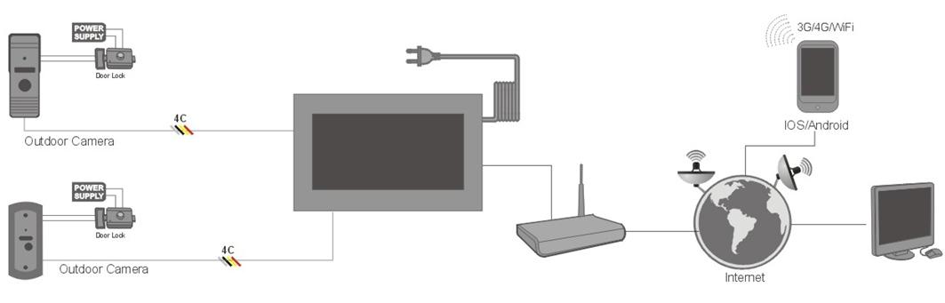 7 Inch Ip Video Monitor Met Een Camera Deurbel 4 Draads Security